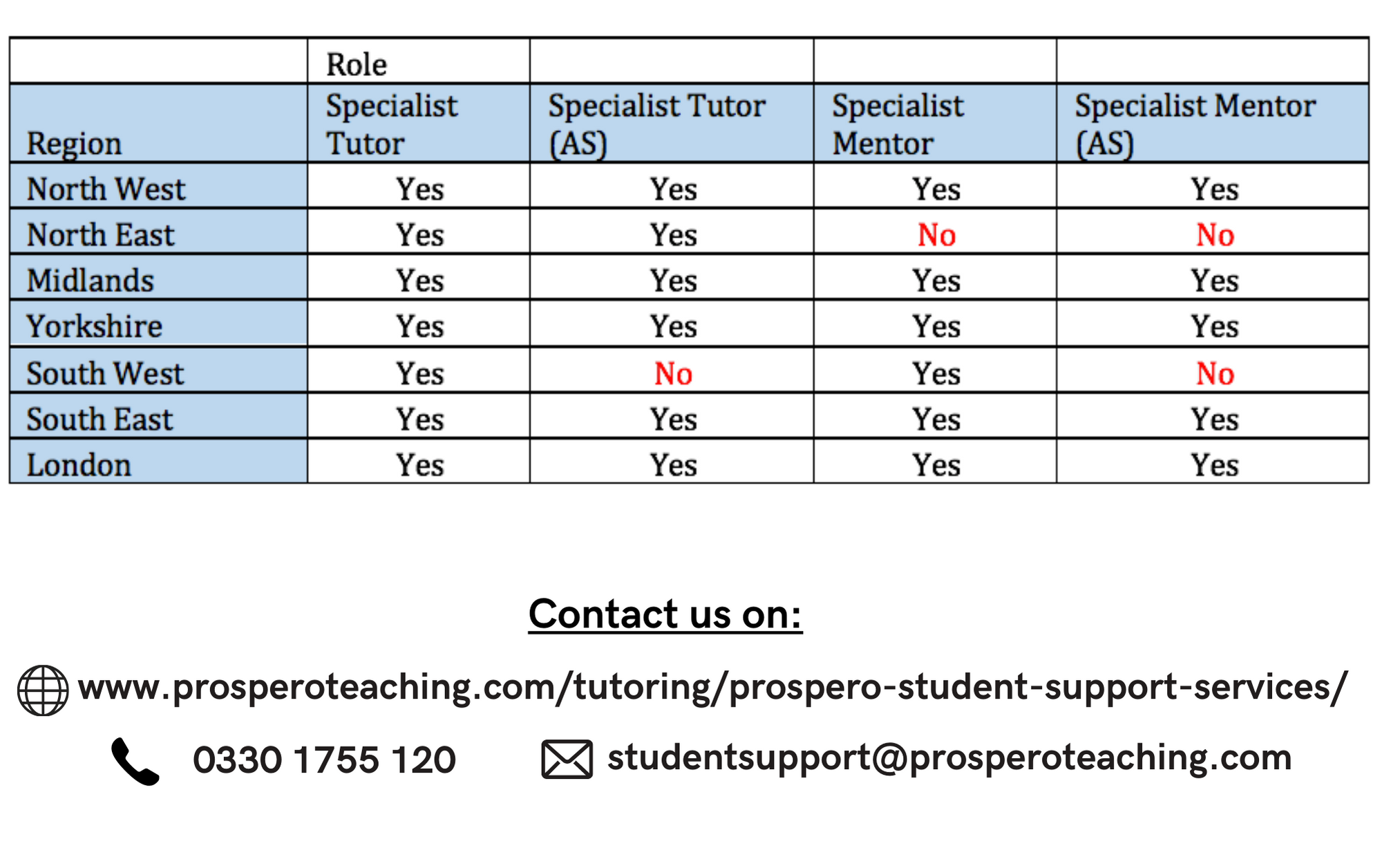 Student Support Services Tutor & Mentor Availability across the UK: